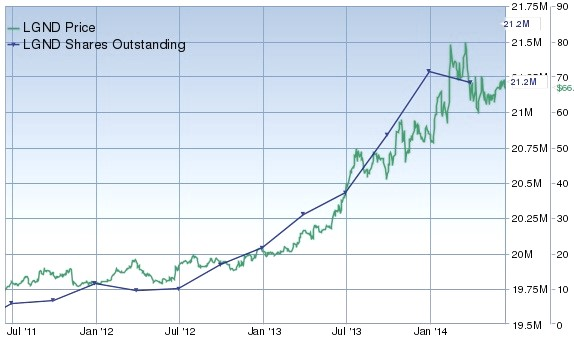 LGND Price and Shares Outstanding 2