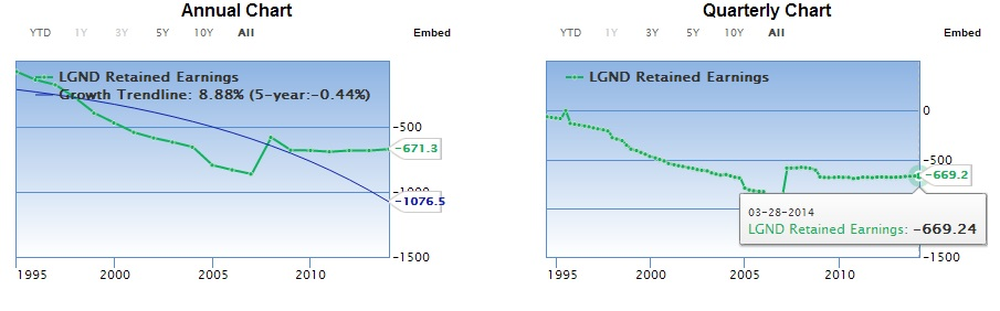 LGND retained earnings